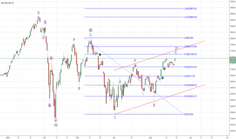 SPX: SPX - To fill the Gap?