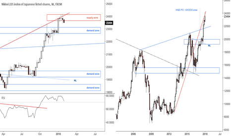 JPN225: $NIKKEI At rising resistance TL from 2012 low
