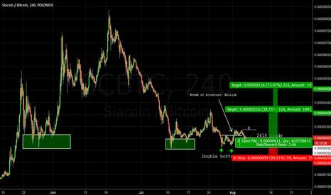 SCBTC: SC: Siacoin bullish 2618 trade