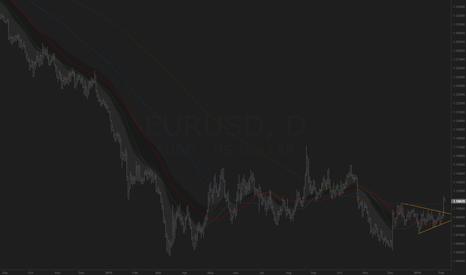 EURUSD: EURUSD Triangle Breakout