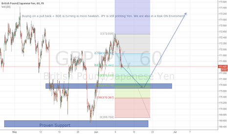 GBPJPY: $GBPJPY Long - Pull Back