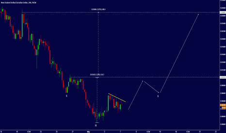 NZDCAD: NZD/CAD - POISED FOR UPSIDE?