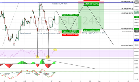 GBPUSD: GBPUSD short position, long shot