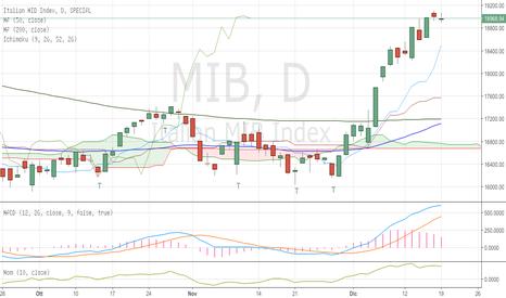 MIB: FTSE Mib update - mart 20/12