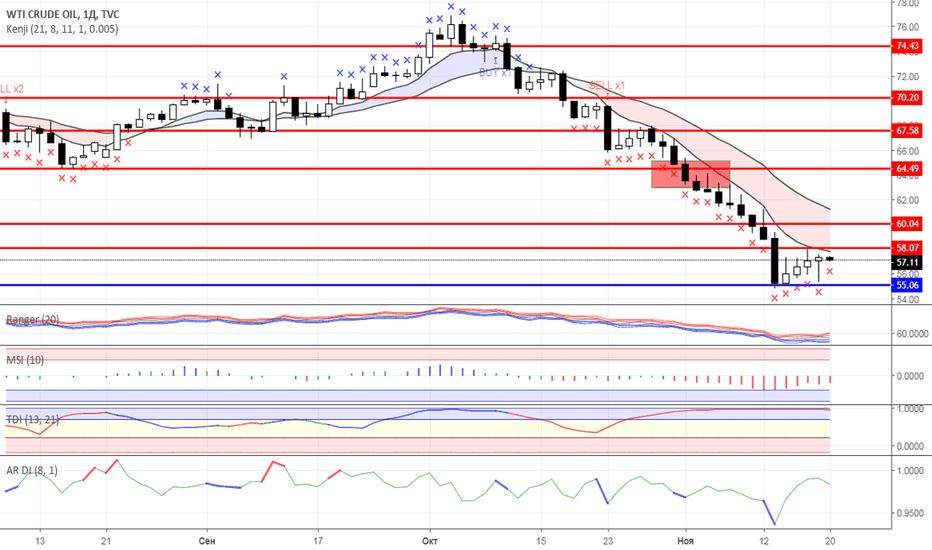 USOIL: Диапазонная торговля: Нефть и Золото на 20.11.2018 года