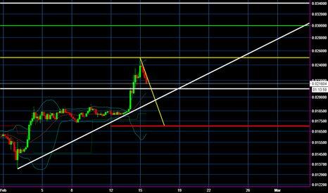 LTCBTC: Will the Chicken fly? LITECOIN