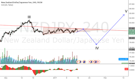 NZDJPY: NZDJPY one wave down to go