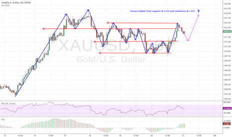 XAUUSD: Gold to re-test high of 1330?