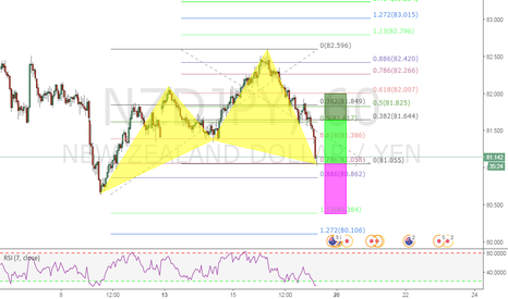 NZDJPY: A BULLISH CYPHER