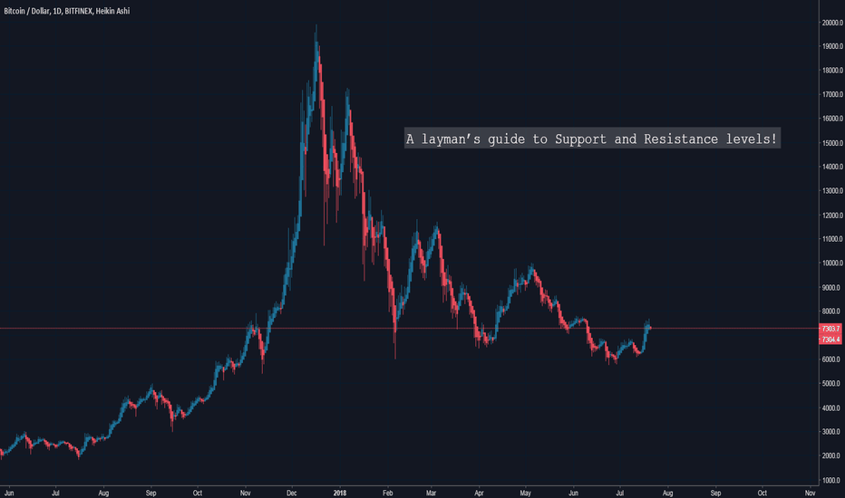 BTCUSD: A layman's guide to Support and Resistance levels!