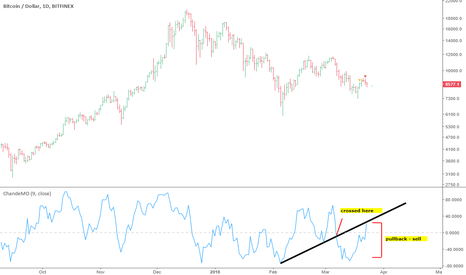 BTCUSD: BTC is only somewhat bullish be very careful