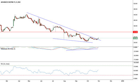 ADVENZYMES: Advance Enzyme:272, breakout fromTL. Next resistance 315 Stop:25