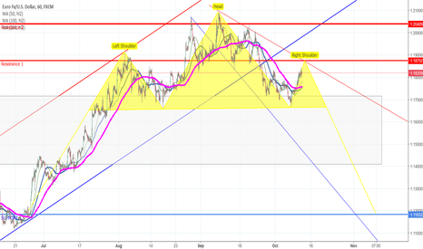EURUSD: HEAD and SHOLDERS forming on strong resistance 1