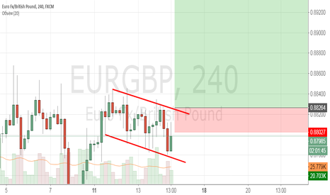EURGBP: EURGBP покупка при пробое