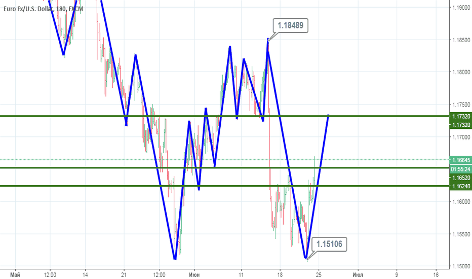 EURUSD: EUR/USD: Возможна отработка уровня .1732