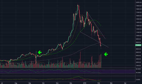 BTCUSD: Looks like correction done, volume very high!