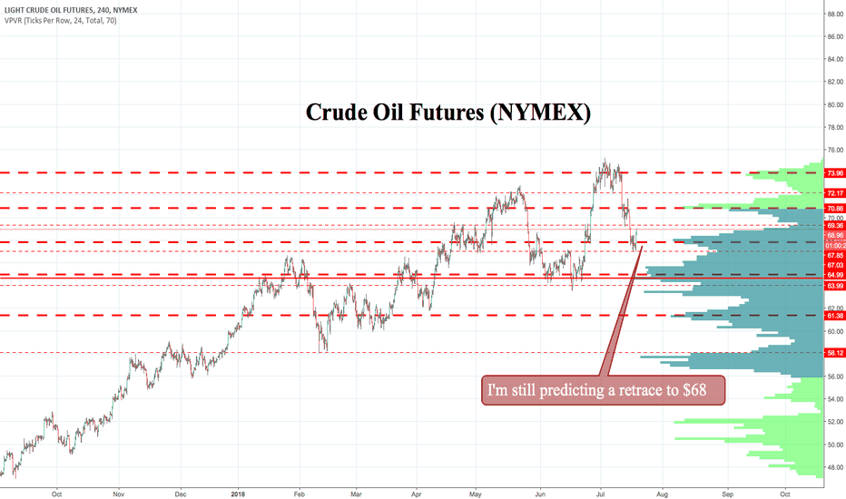 CL1!: Will Crude Retrace its Surprise Gains?