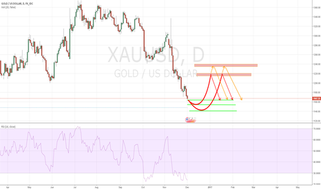 XAUUSD: Gold: Be patient to wait a bounce