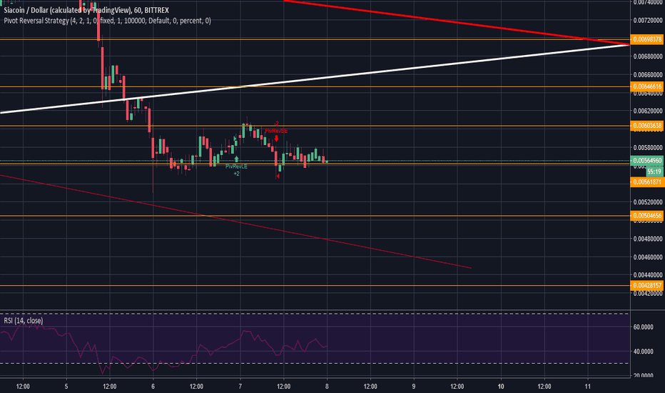 SCUSD: Respecting the downtrend ... Broked uptrend ... what else ?