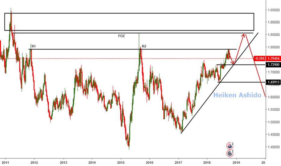 EURNZD: EURNZD - Looking to go long
