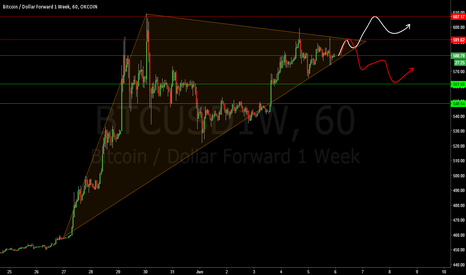 BTCUSD1W: What I'm watching now Okcoin Futures