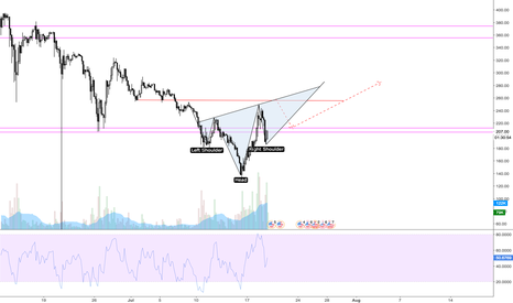 ETHUSD: ETHUSD Upcoming Trend