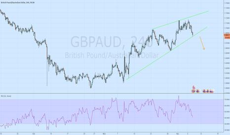GBPAUD: Wedge worth watching on the GA