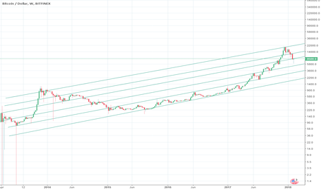 BTCUSD: Big picture: Log and channels