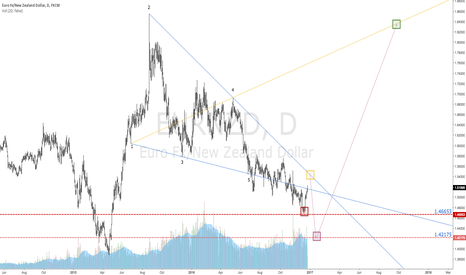 EURNZD: $EURNZD | Wolfe Wave | UPDATE