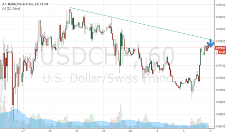 USDCHF: SELL FOR 60 PIP TP