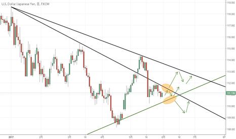 USDJPY: ドル円日足は持ち合いの先端に近い