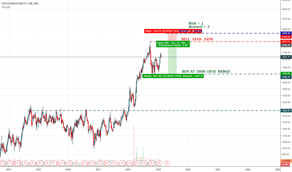 TCS: TCS Tata Consultancy Services , SELL idea .