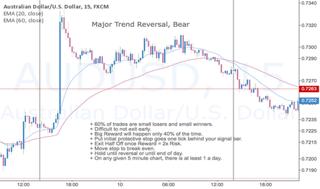 AUDUSD: Major Trend Reversals (Part 2)