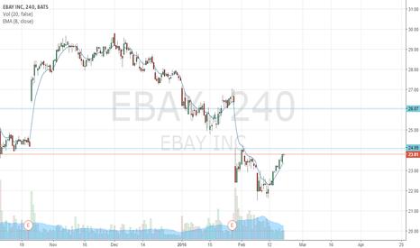 EBAY: Potential gap fill setup