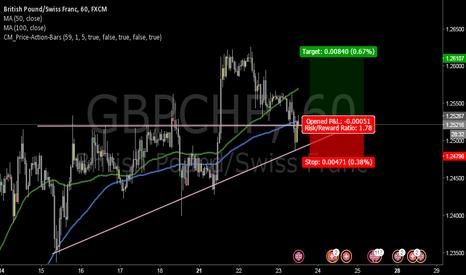 GBPCHF: Long GBPCHF