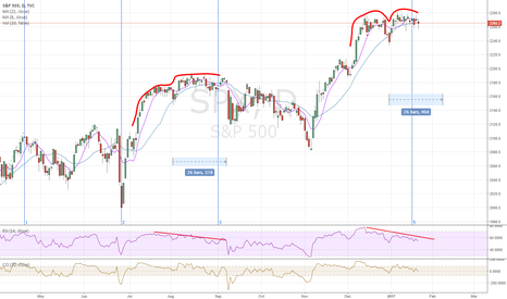 SPX: SPX Running out of steam