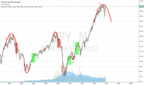 SPY: Scribbles of a Rounding Top SPY