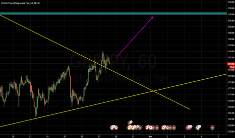 GBPJPY: possible long