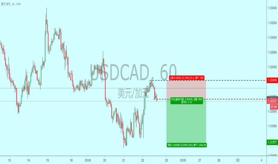 USDCAD: USDCAD 现价空