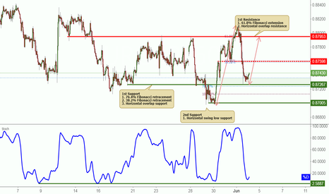 EURGBP: EURGBP bounced nicely off support, potential to rise further!