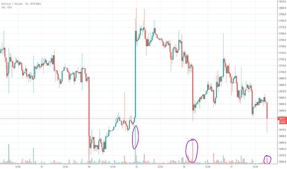 BTCUSD: BTC这个市场完全没有基本面完全不具备价值投资的基础 , 它只是在做最后的博弈!