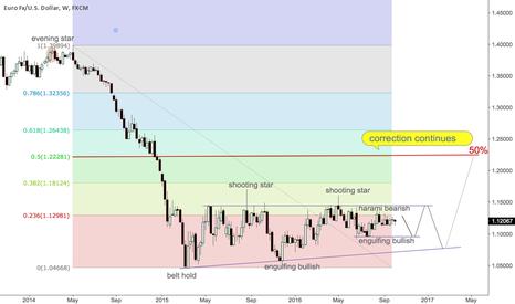 EURUSD: The correction will continue 50% Fib