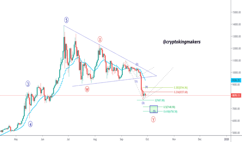 petro cryptocurrency price chart