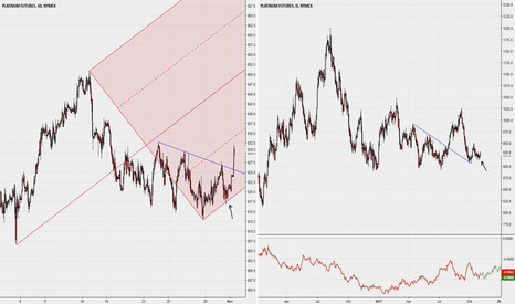PL1!: 1H with Median Line and daily