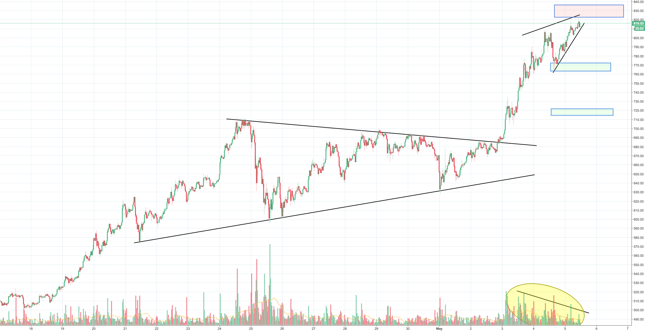 ETH big rally coming to an end? Bearish rising wedge