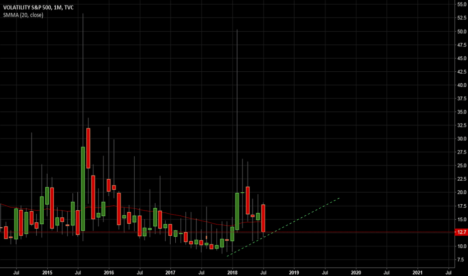 VIX: Monthly Higher Lows