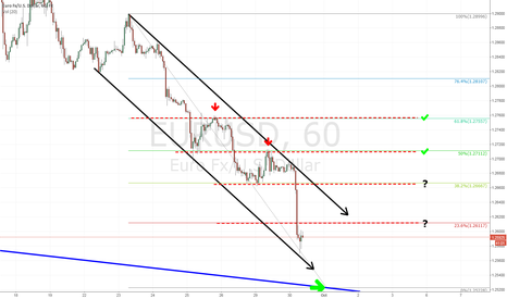 EURUSD: Bearish EURUSD channel