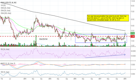PUNJLLOYD: Breakout from 2 year long accumulation