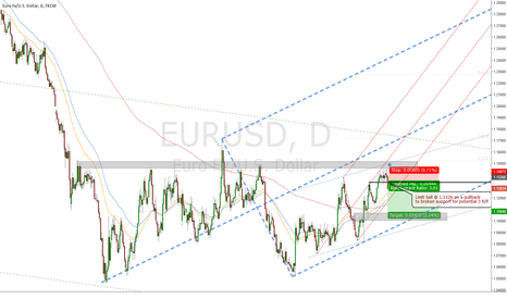 EURUSD: Potential momentum short on EURUSD if we get a pullback next day