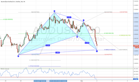 AUDUSD: Bullish Bat Pattern AUDUSD 1H